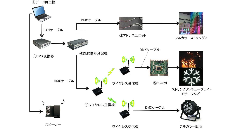 LED蛍光灯/一般蛍光灯 費用対効果表